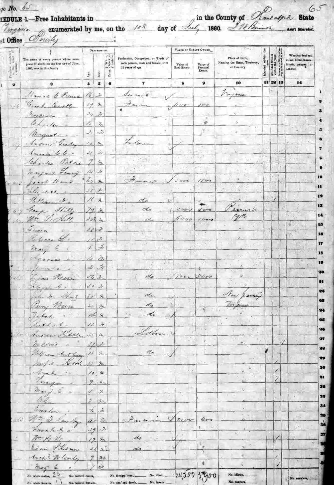 Randolph County W VA 1860 [W Z] Index